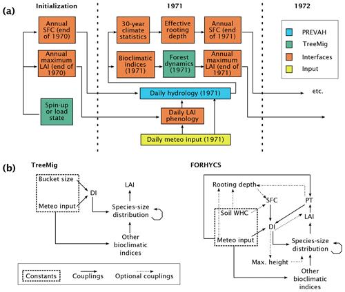 https://www.geosci-model-dev.net/13/537/2020/gmd-13-537-2020-f01