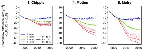 https://www.geosci-model-dev.net/13/537/2020/gmd-13-537-2020-f11