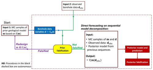 https://www.geosci-model-dev.net/13/651/2020/gmd-13-651-2020-f03