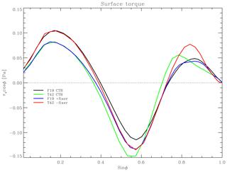 https://www.geosci-model-dev.net/13/685/2020/gmd-13-685-2020-f02