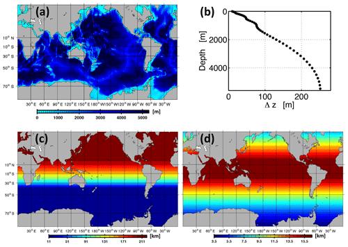 https://www.geosci-model-dev.net/13/71/2020/gmd-13-71-2020-f01