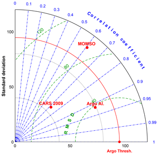https://www.geosci-model-dev.net/13/71/2020/gmd-13-71-2020-f11