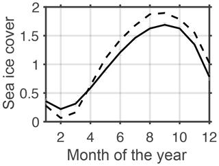 https://www.geosci-model-dev.net/13/71/2020/gmd-13-71-2020-f23