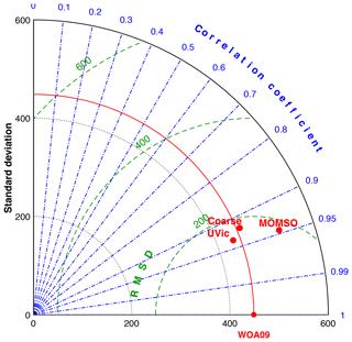 https://www.geosci-model-dev.net/13/71/2020/gmd-13-71-2020-f28