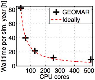 https://www.geosci-model-dev.net/13/71/2020/gmd-13-71-2020-f29