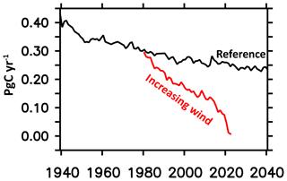 https://www.geosci-model-dev.net/13/71/2020/gmd-13-71-2020-f32