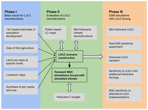 https://www.geosci-model-dev.net/13/805/2020/gmd-13-805-2020-f02