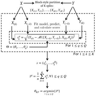 https://www.geosci-model-dev.net/13/841/2020/gmd-13-841-2020-f03