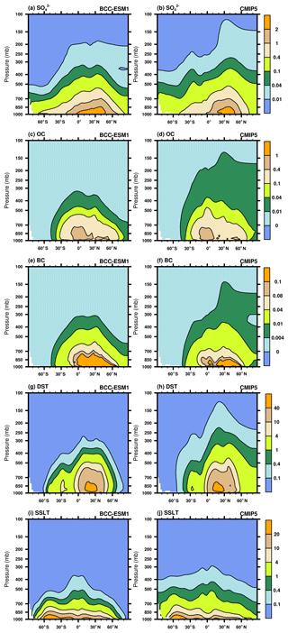 https://www.geosci-model-dev.net/13/977/2020/gmd-13-977-2020-f14