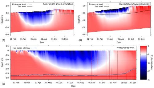 https://www.geosci-model-dev.net/13/99/2020/gmd-13-99-2020-f05