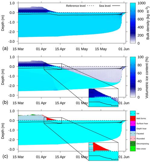 https://www.geosci-model-dev.net/13/99/2020/gmd-13-99-2020-f11