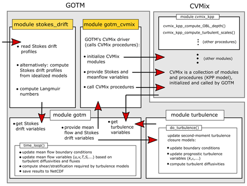 https://gmd.copernicus.org/articles/14/4261/2021/gmd-14-4261-2021-f01